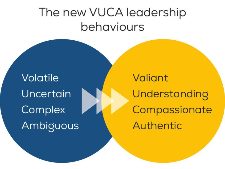 The new VUCA leadership behaviours
